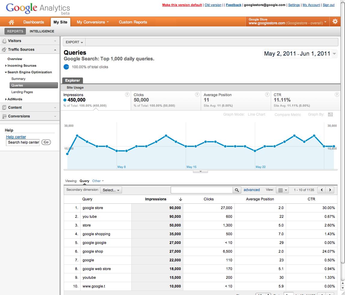 Как добавить сайт в вебмастер Яндекс и google analytics